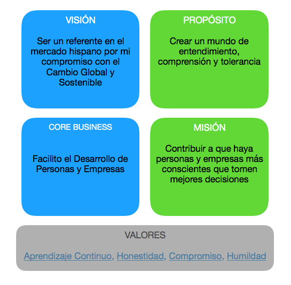 Visión, Misión y Valores (Ramón Cristobalena)